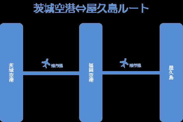 茨城空港から屋久島